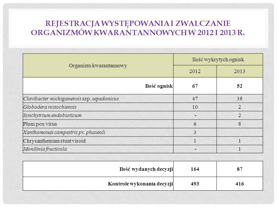 Rejestracja występowania i zwalczanie organizmów kwarantannowych w 2012 i 2013 r.