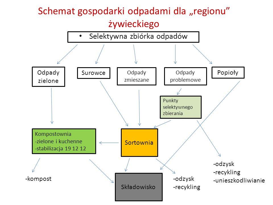 """Schemat gospodarki odpadami dla """"regionu żywieckiego"""