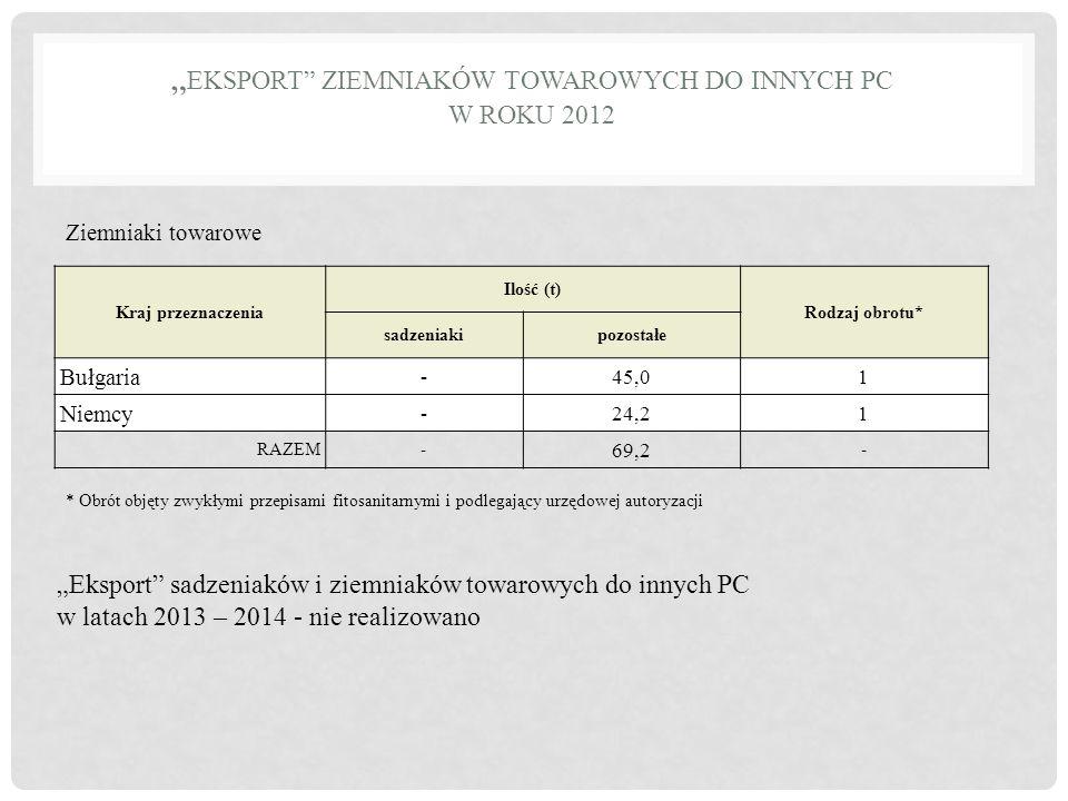 """""""Eksport ziemniaków towarowych do innych PC w roku 2012"""