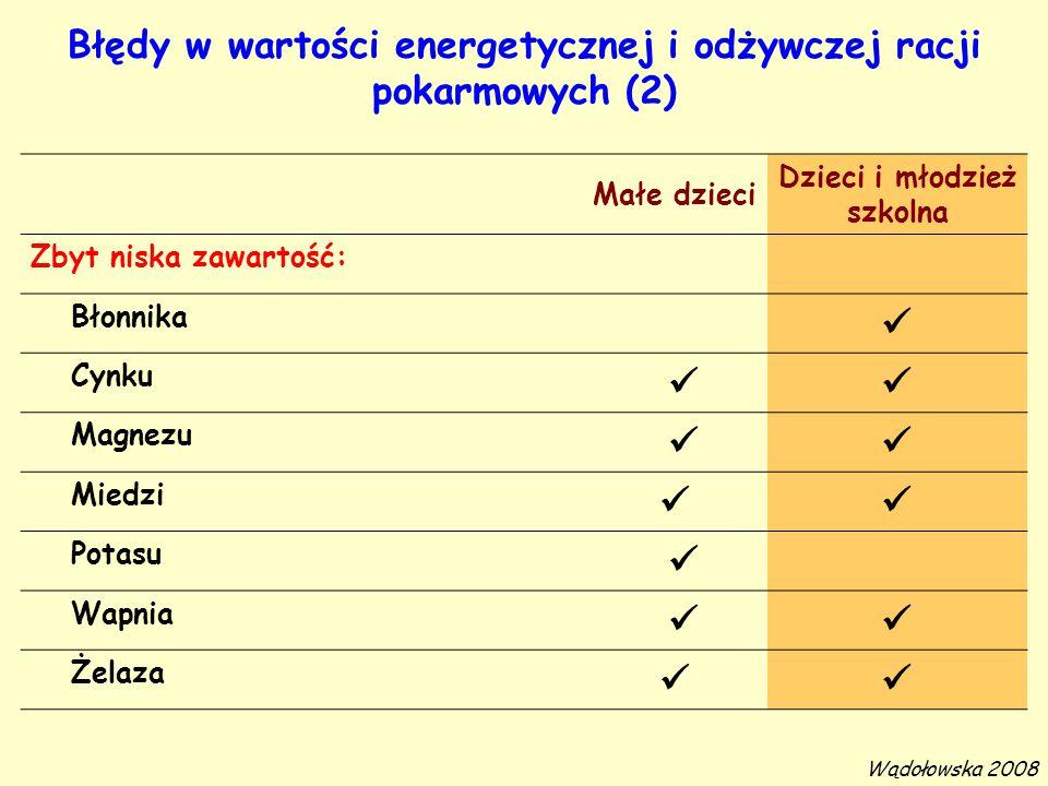 Błędy w wartości energetycznej i odżywczej racji pokarmowych (2)