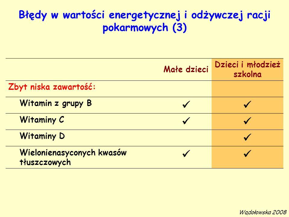 Błędy w wartości energetycznej i odżywczej racji pokarmowych (3)