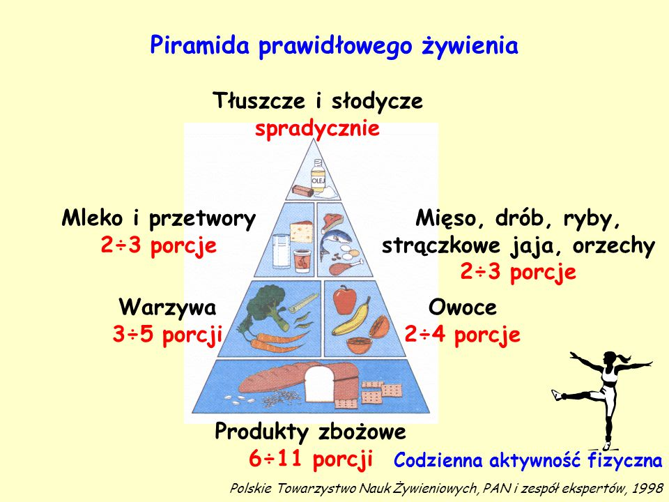 Piramida prawidłowego żywienia