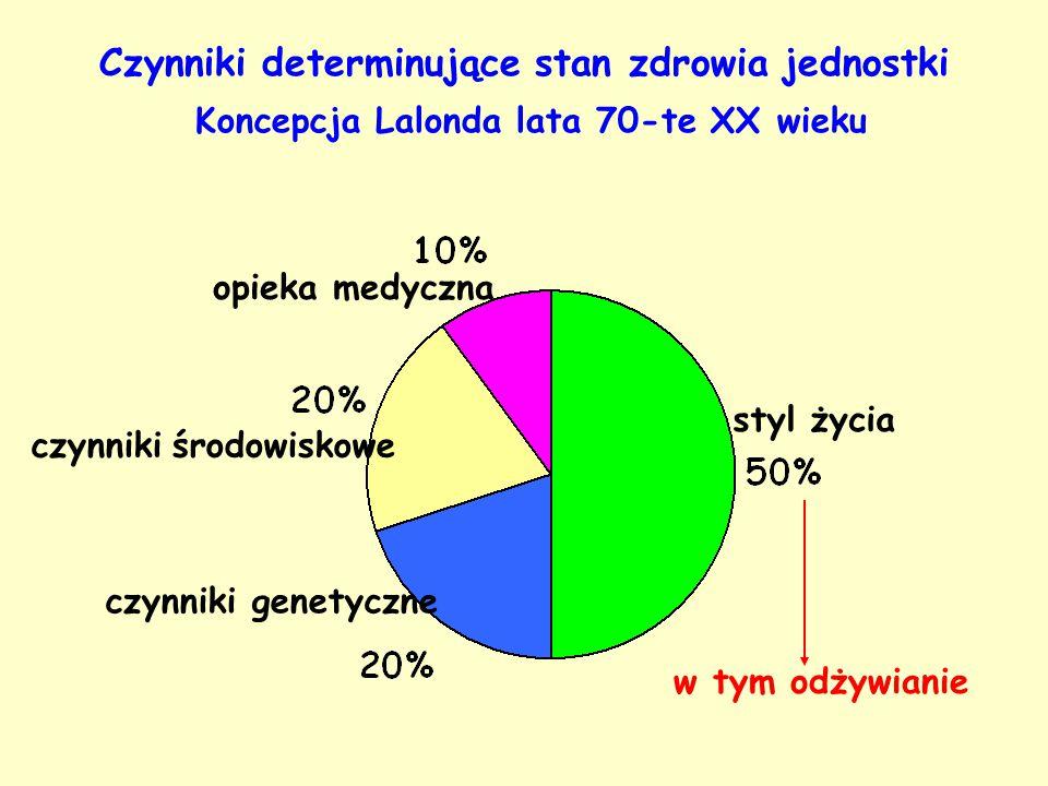 Czynniki determinujące stan zdrowia jednostki Koncepcja Lalonda lata 70-te XX wieku