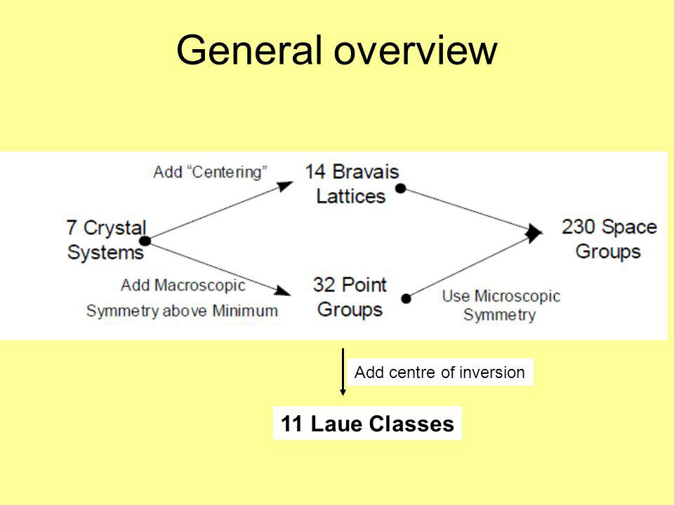 General overview Add centre of inversion 11 Laue Classes