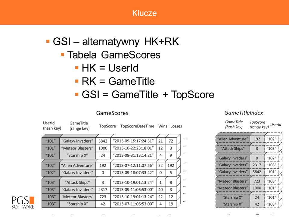 GSI – alternatywny HK+RK Tabela GameScores HK = UserId RK = GameTitle