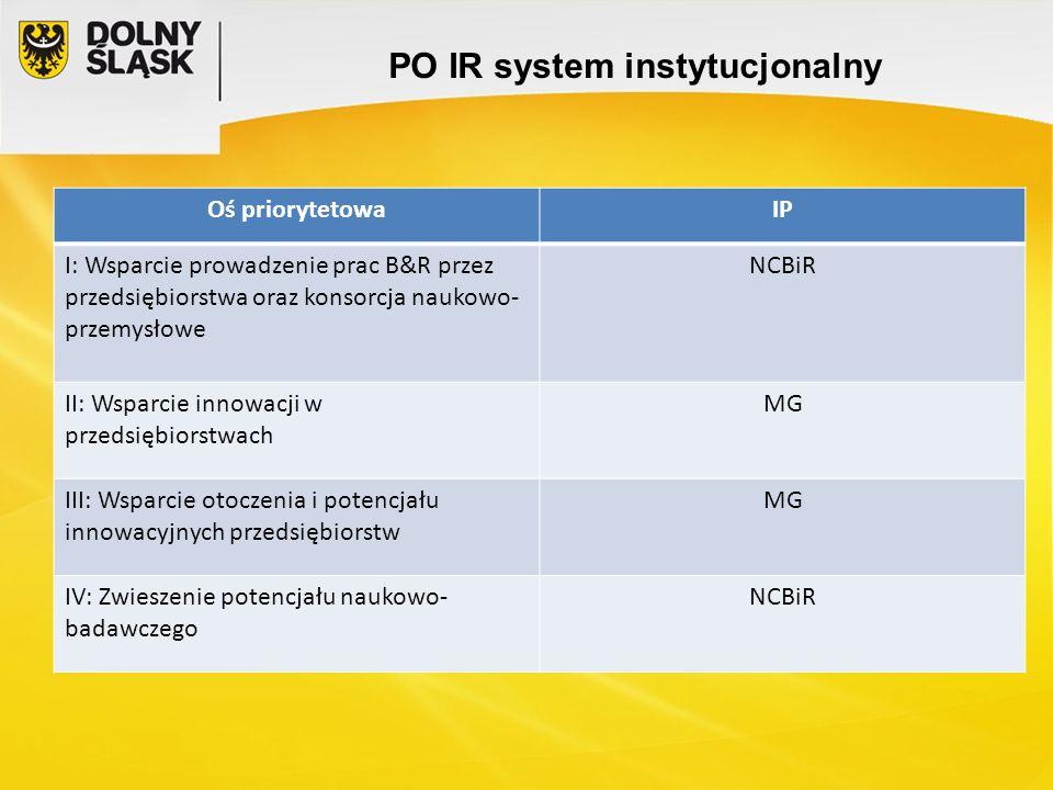 PO IR system instytucjonalny