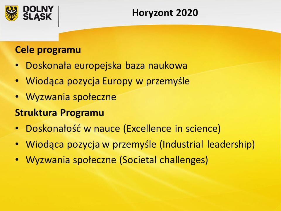 Horyzont 2020 Cele programu. Doskonała europejska baza naukowa. Wiodąca pozycja Europy w przemyśle.