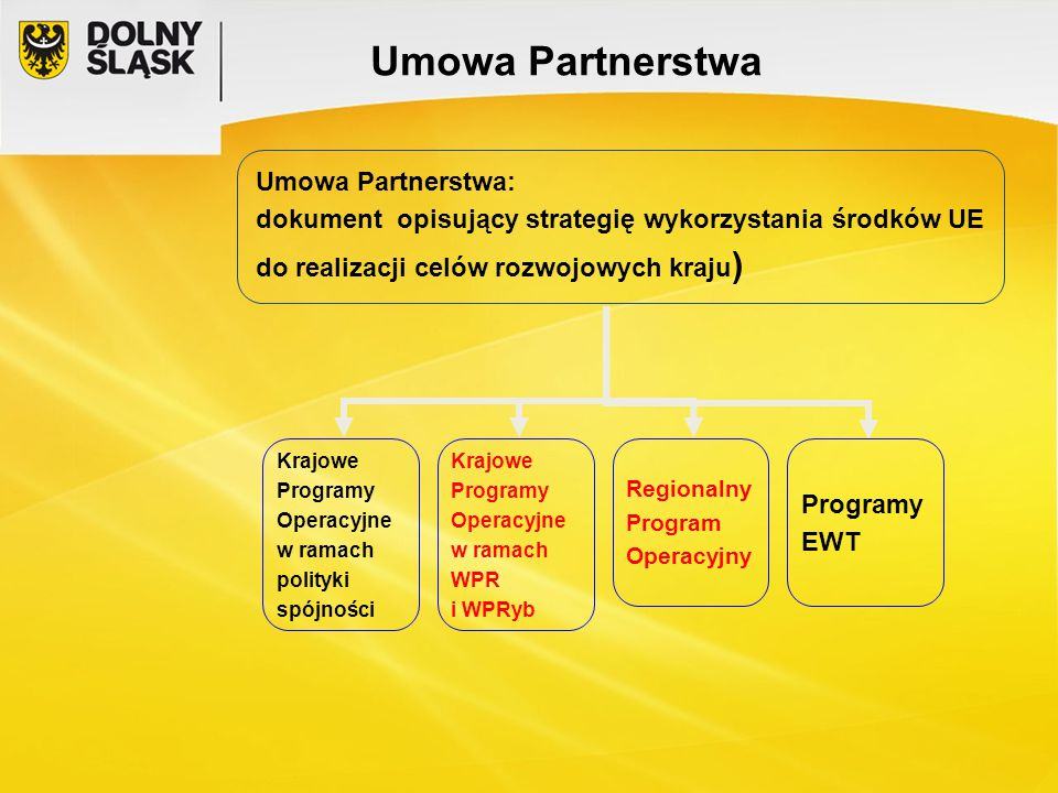 Umowa Partnerstwa Umowa Partnerstwa: