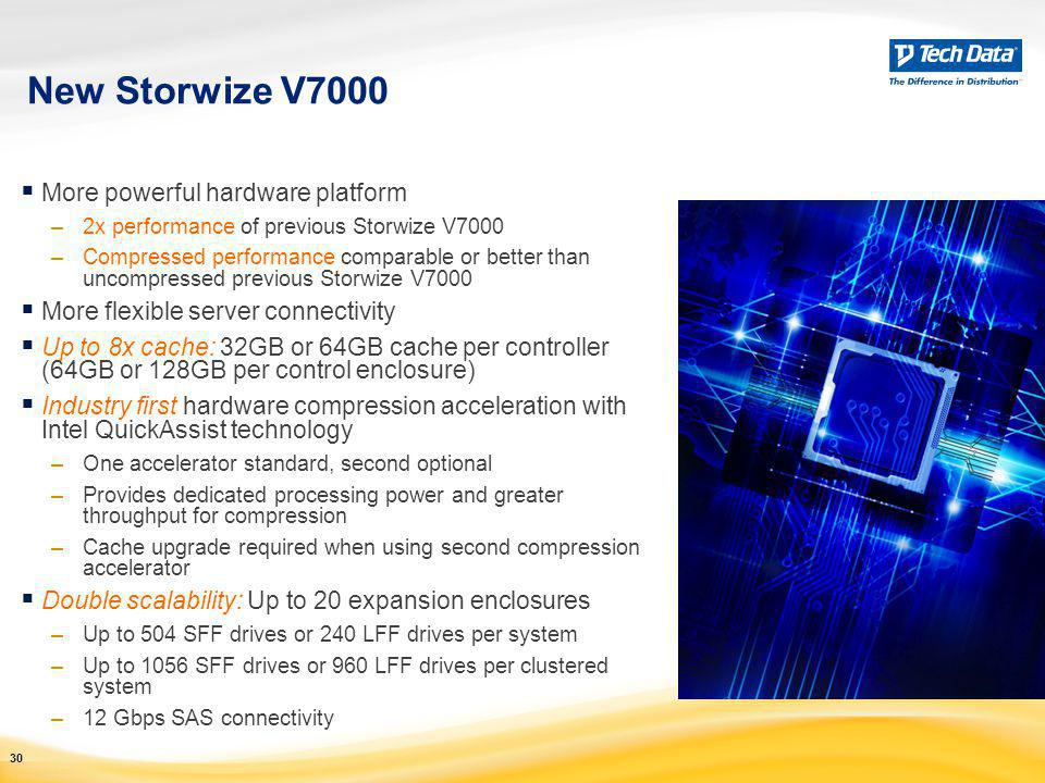 New Storwize V7000 More powerful hardware platform