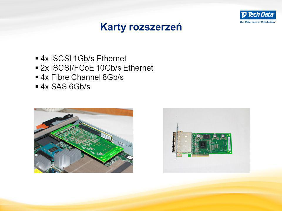 Karty rozszerzeń 4x iSCSI 1Gb/s Ethernet 2x iSCSI/FCoE 10Gb/s Ethernet