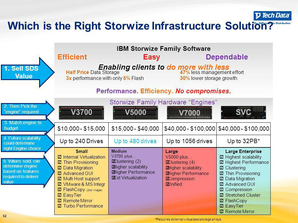 Which is the Right Storwize Infrastructure Solution