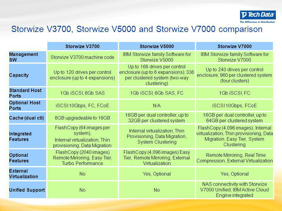 Storwize V3700, Storwize V5000 and Storwize V7000 comparison