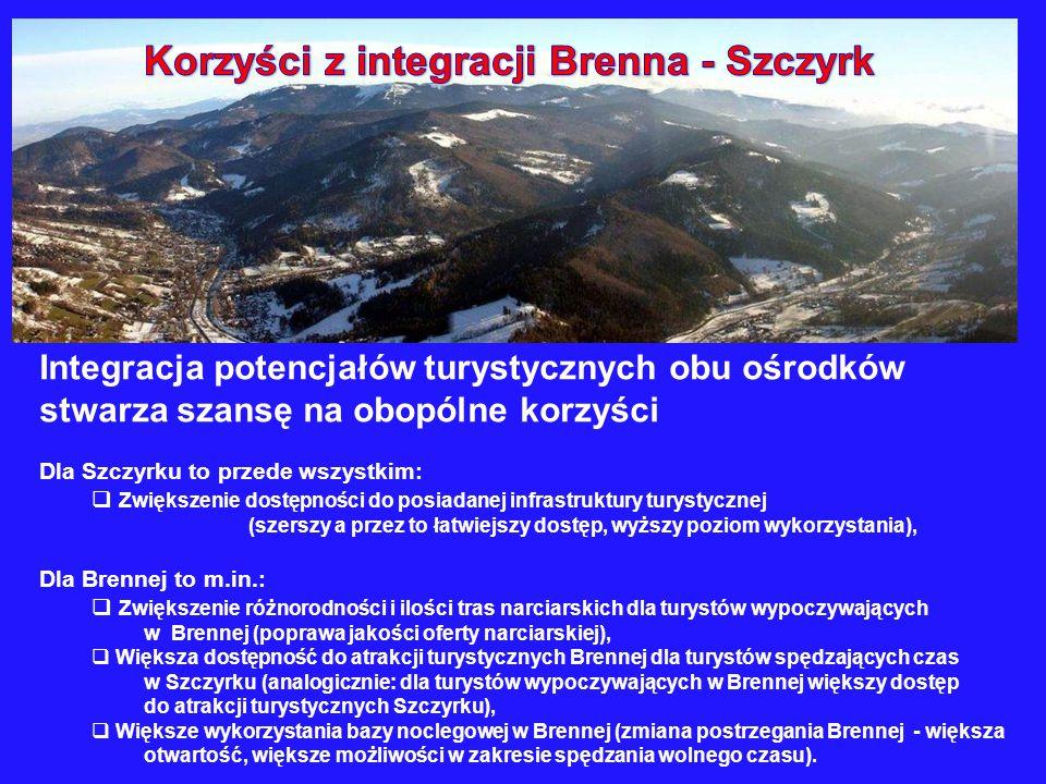 Korzyści z integracji Brenna - Szczyrk