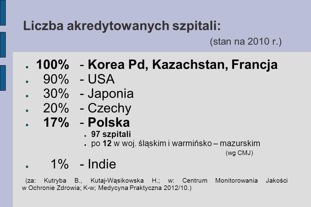 Liczba akredytowanych szpitali: (stan na 2010 r.)