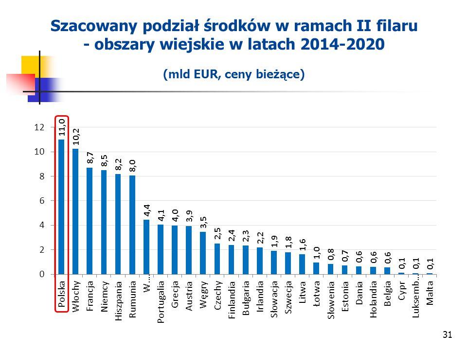 Szacowany podział środków w ramach II filaru - obszary wiejskie w latach 2014-2020