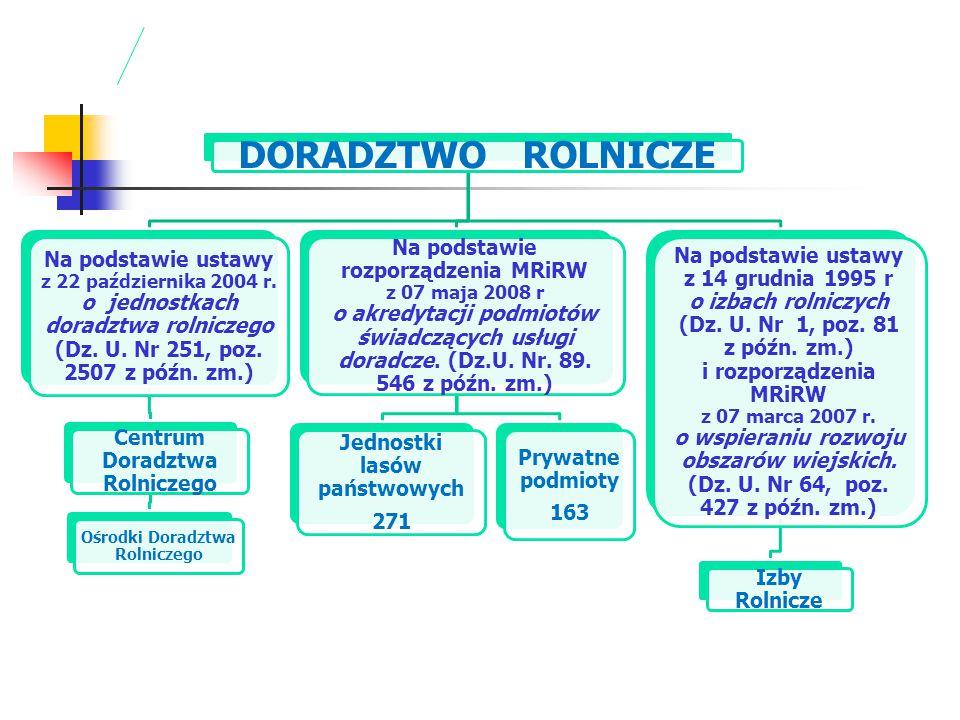 DORADZTWO ROLNICZE Na podstawie ustawy z 22 października 2004 r. o jednostkach doradztwa rolniczego (Dz. U. Nr 251, poz. 2507 z późn. zm.)