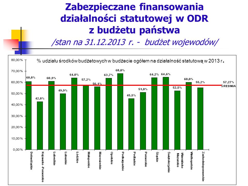 Zabezpieczane finansowania działalności statutowej w ODR z budżetu państwa /stan na 31.12.2013 r. - budżet wojewodów/