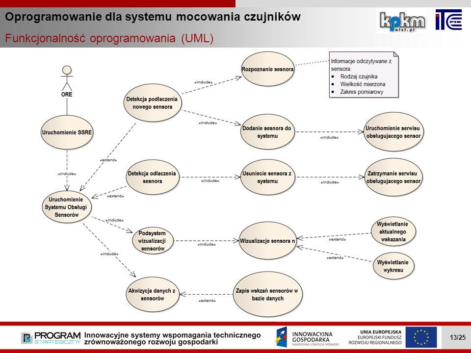Oprogramowanie dla systemu mocowania czujników