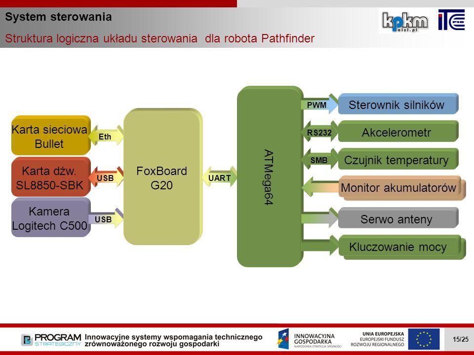Struktura logiczna układu sterowania dla robota Pathfinder
