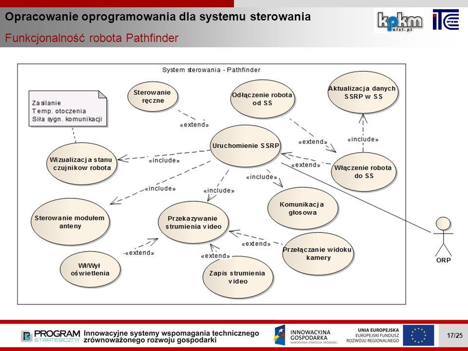 Opracowanie oprogramowania dla systemu sterowania
