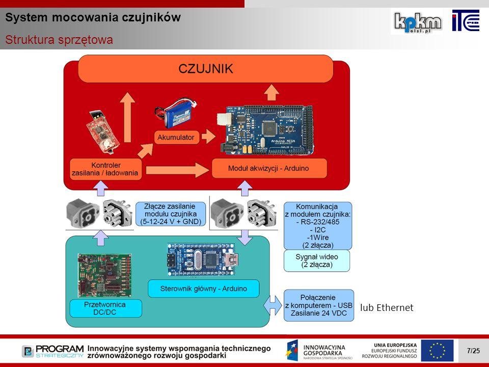 System mocowania czujników Struktura sprzętowa