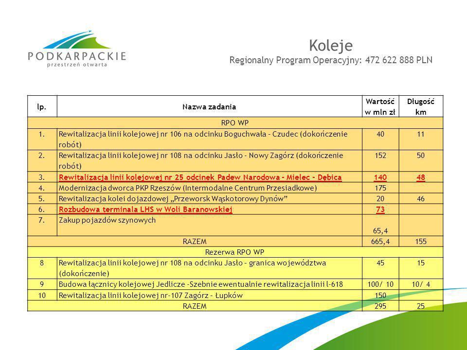 Regionalny Program Operacyjny: 472 622 888 PLN