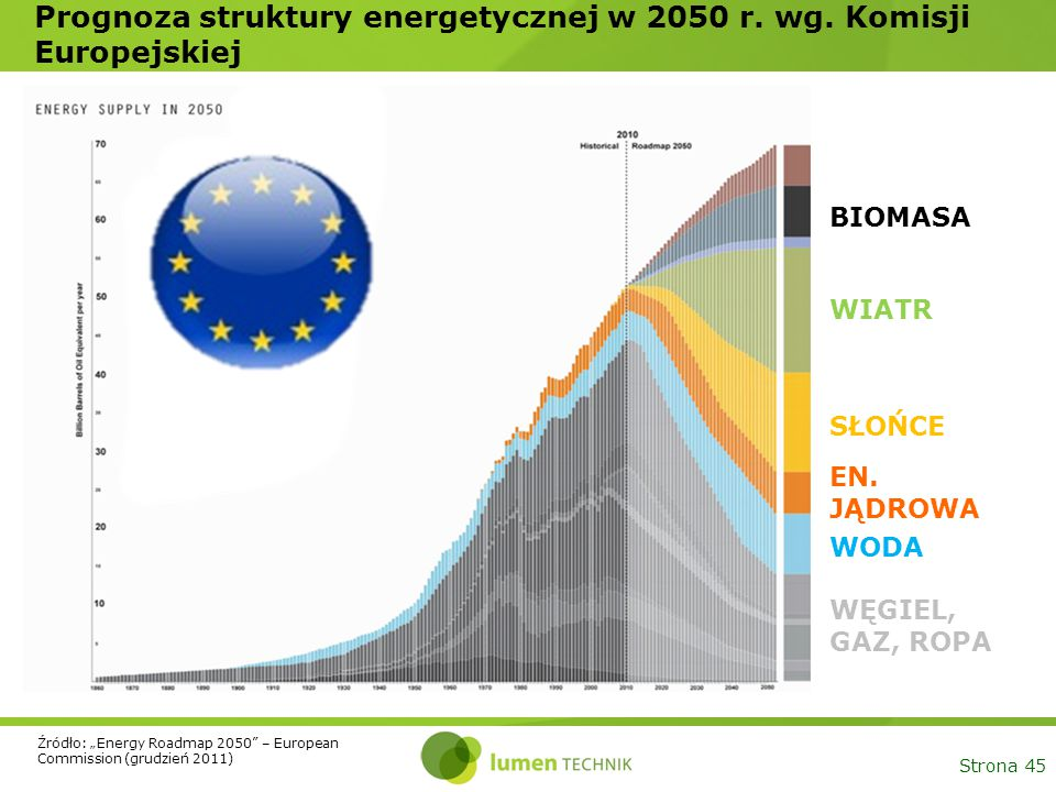 Prognoza struktury energetycznej w 2050 r. wg. Komisji Europejskiej