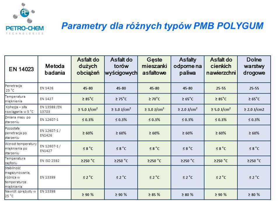 Parametry dla różnych typów PMB POLYGUM