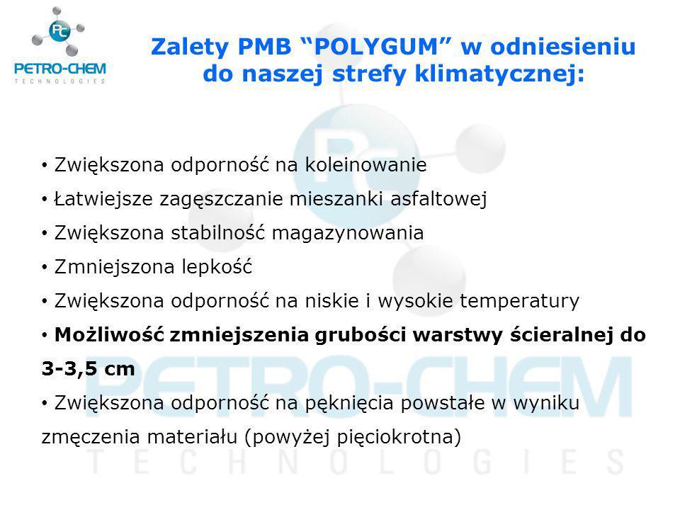 Zalety PMB POLYGUM w odniesieniu do naszej strefy klimatycznej: