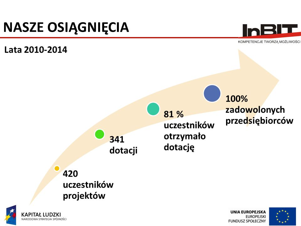 NASZE OSIĄGNIĘCIA Lata 2010-2014 100% zadowolonych przedsiębiorców