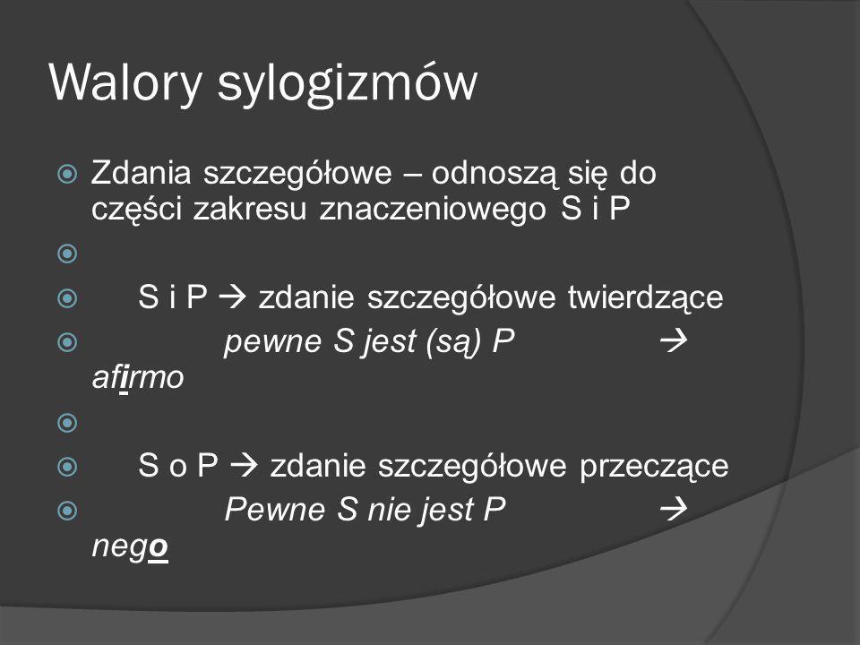 Walory sylogizmów Zdania szczegółowe – odnoszą się do części zakresu znaczeniowego S i P. S i P  zdanie szczegółowe twierdzące.