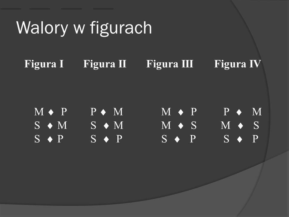 Walory w figurach Figura I Figura II Figura III Figura IV M  P S  M