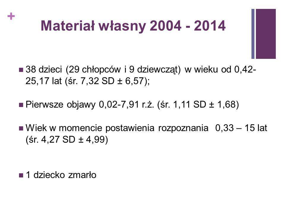 Materiał własny 2004 - 2014 38 dzieci (29 chłopców i 9 dziewcząt) w wieku od 0,42- 25,17 lat (śr. 7,32 SD ± 6,57);