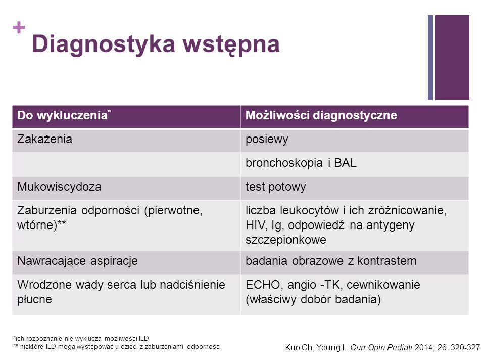 Diagnostyka wstępna Do wykluczenia* Możliwości diagnostyczne Zakażenia