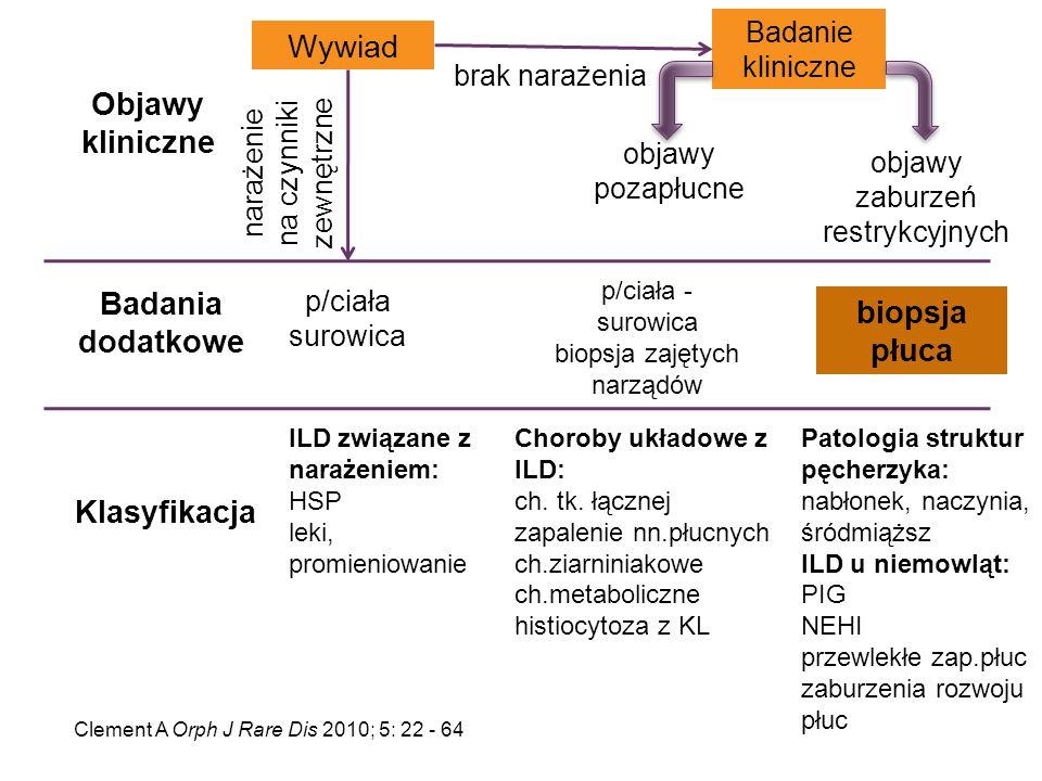 Objawy kliniczne Badania dodatkowe biopsja płuca Klasyfikacja