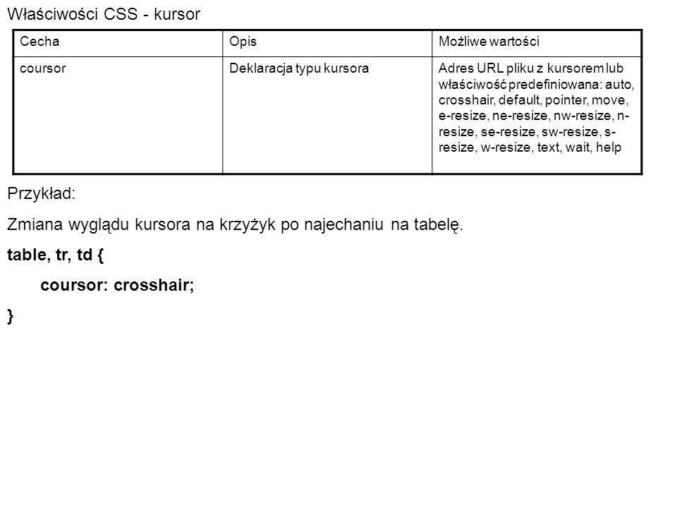 Właściwości CSS - kursor