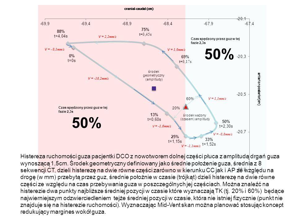 Histereza ruchomości guza pacjentki DCO z nowotworem dolnej części płuca z amplitudą drgań guza wynoszącą 1,5cm.