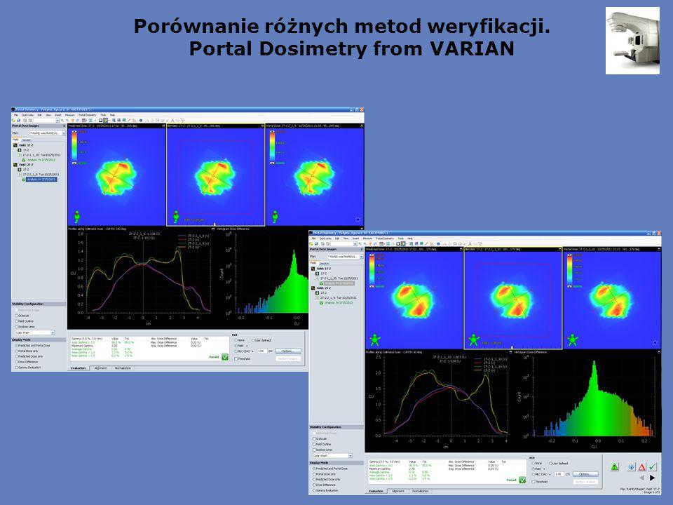 Porównanie różnych metod weryfikacji. Portal Dosimetry from VARIAN