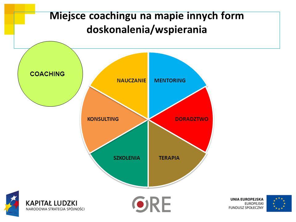 Miejsce coachingu na mapie innych form doskonalenia/wspierania