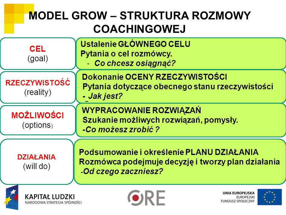 MODEL GROW – STRUKTURA ROZMOWY COACHINGOWEJ