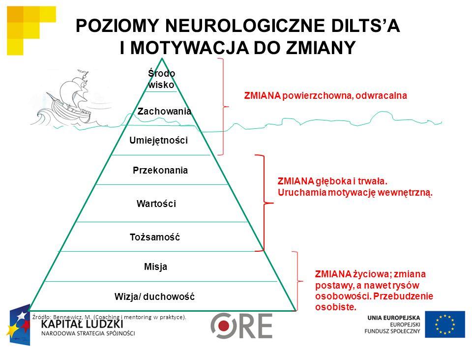 POZIOMY NEUROLOGICZNE DILTS'A I MOTYWACJA DO ZMIANY