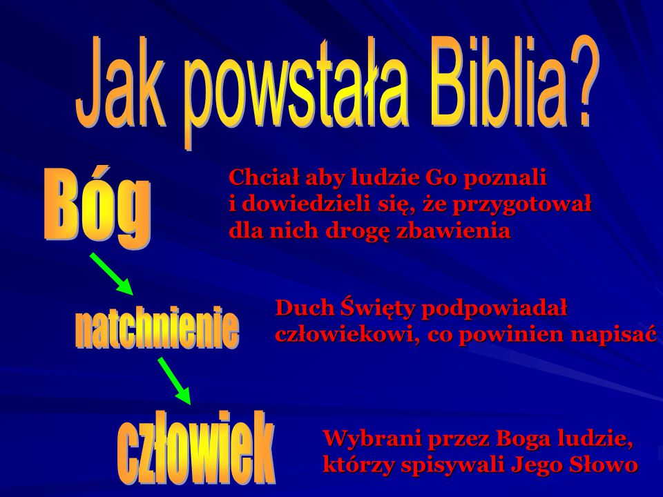 Jak powstała Biblia Bóg natchnienie człowiek