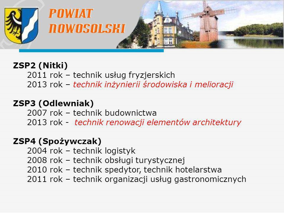 ZSP2 (Nitki) 2011 rok – technik usług fryzjerskich. 2013 rok – technik inżynierii środowiska i melioracji.