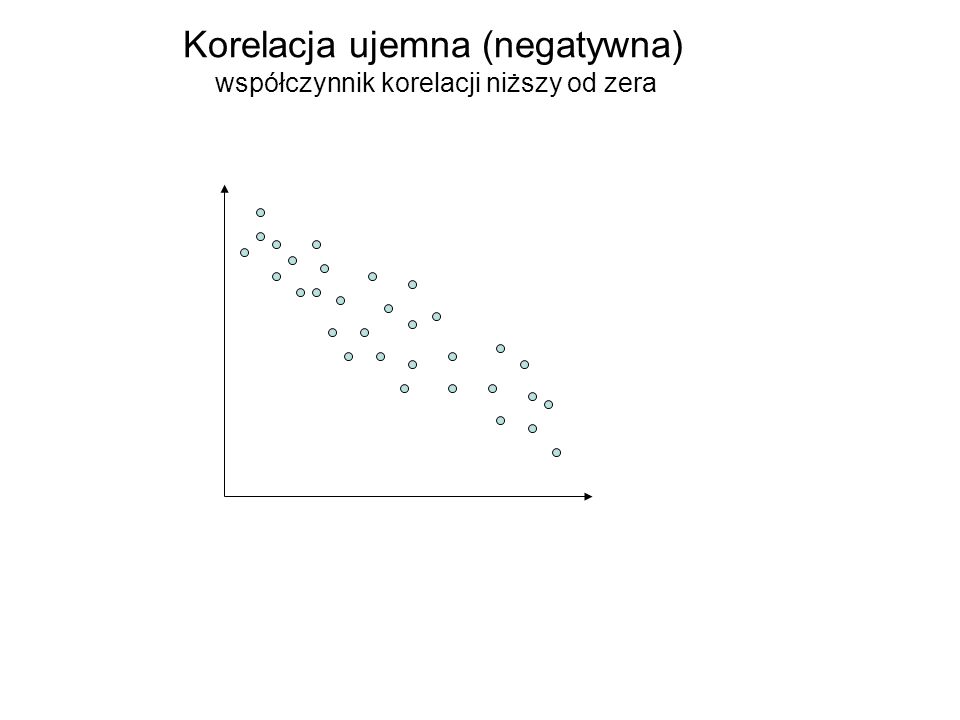 Korelacja ujemna (negatywna) współczynnik korelacji niższy od zera