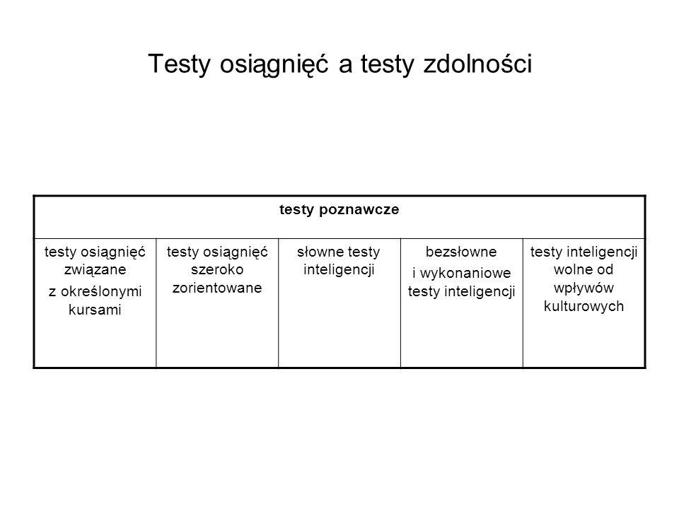 Testy osiągnięć a testy zdolności