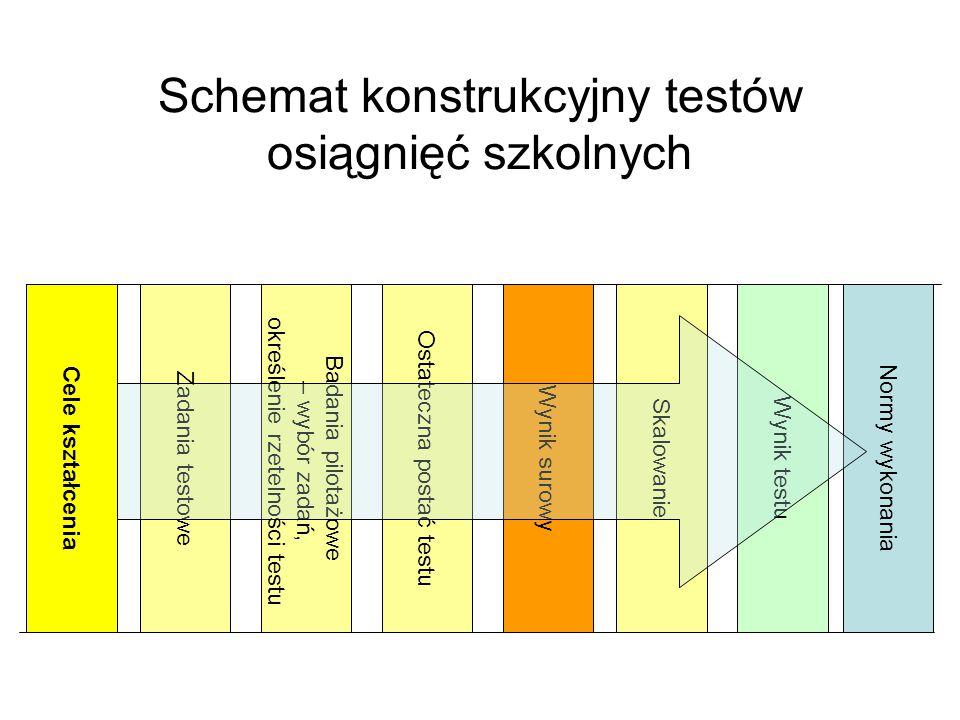 Schemat konstrukcyjny testów osiągnięć szkolnych