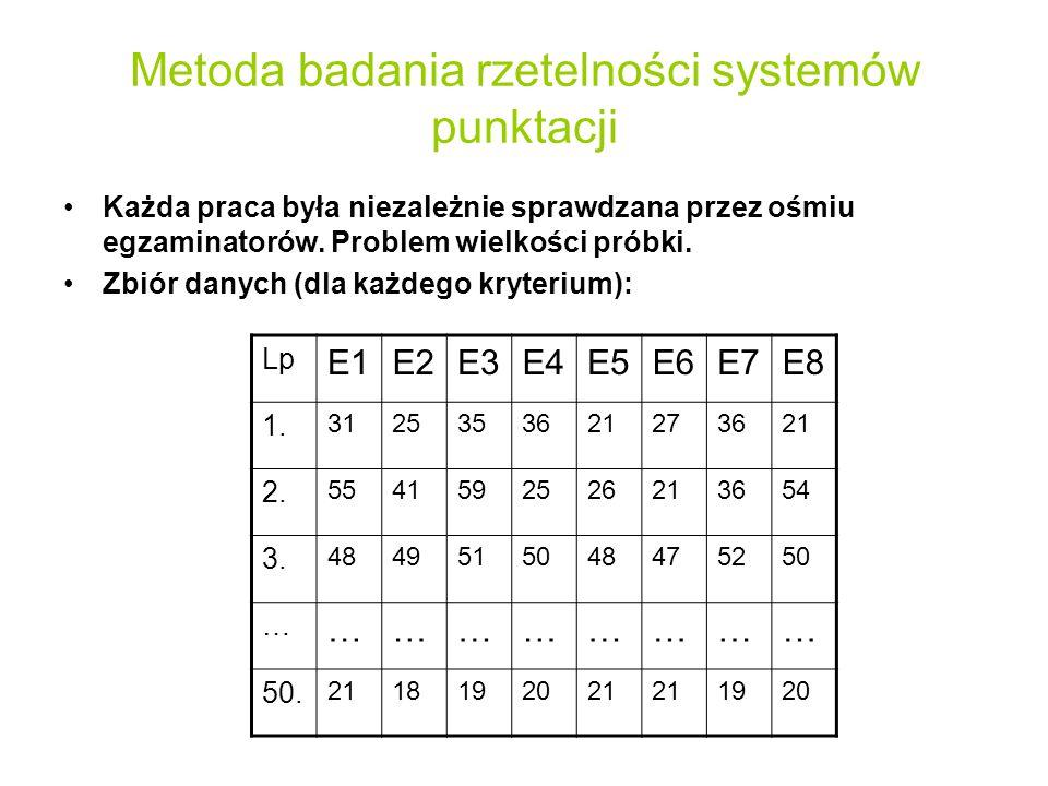 Metoda badania rzetelności systemów punktacji