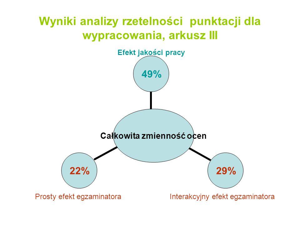 Wyniki analizy rzetelności punktacji dla wypracowania, arkusz III