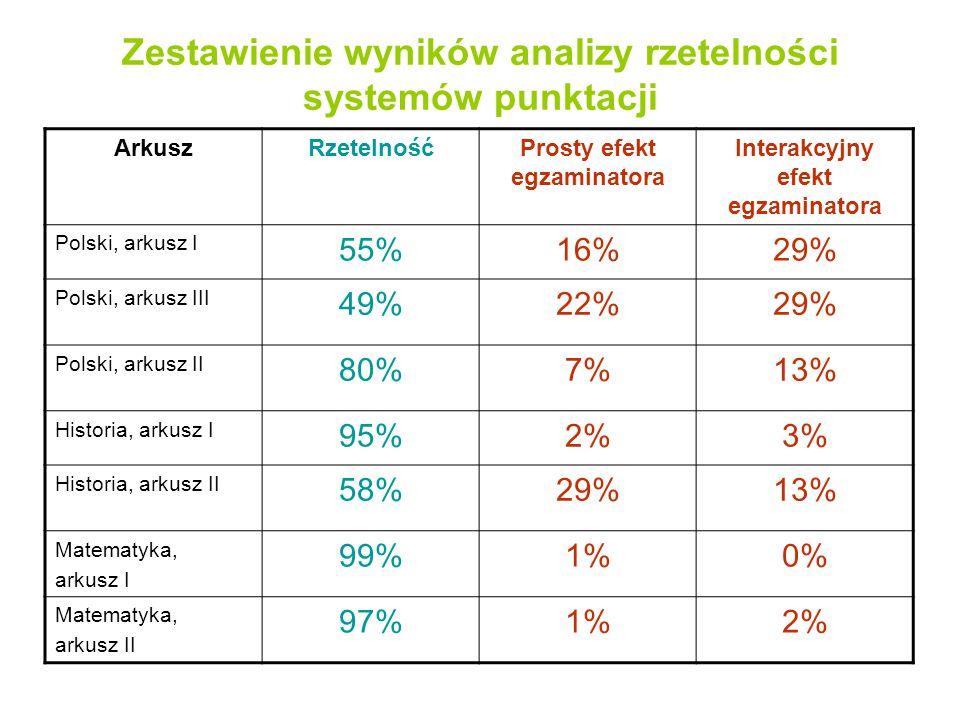 Zestawienie wyników analizy rzetelności systemów punktacji