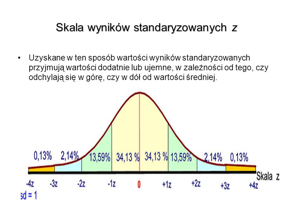 Skala wyników standaryzowanych z